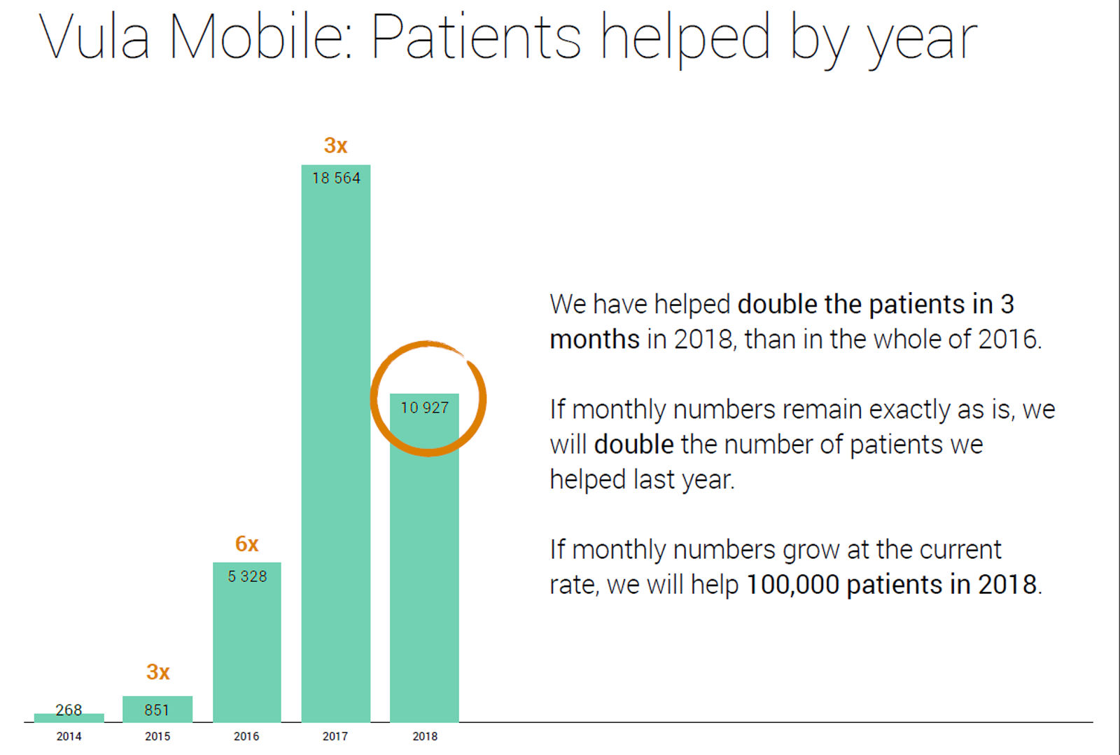 Patients helped over the last four years (Supplied)
