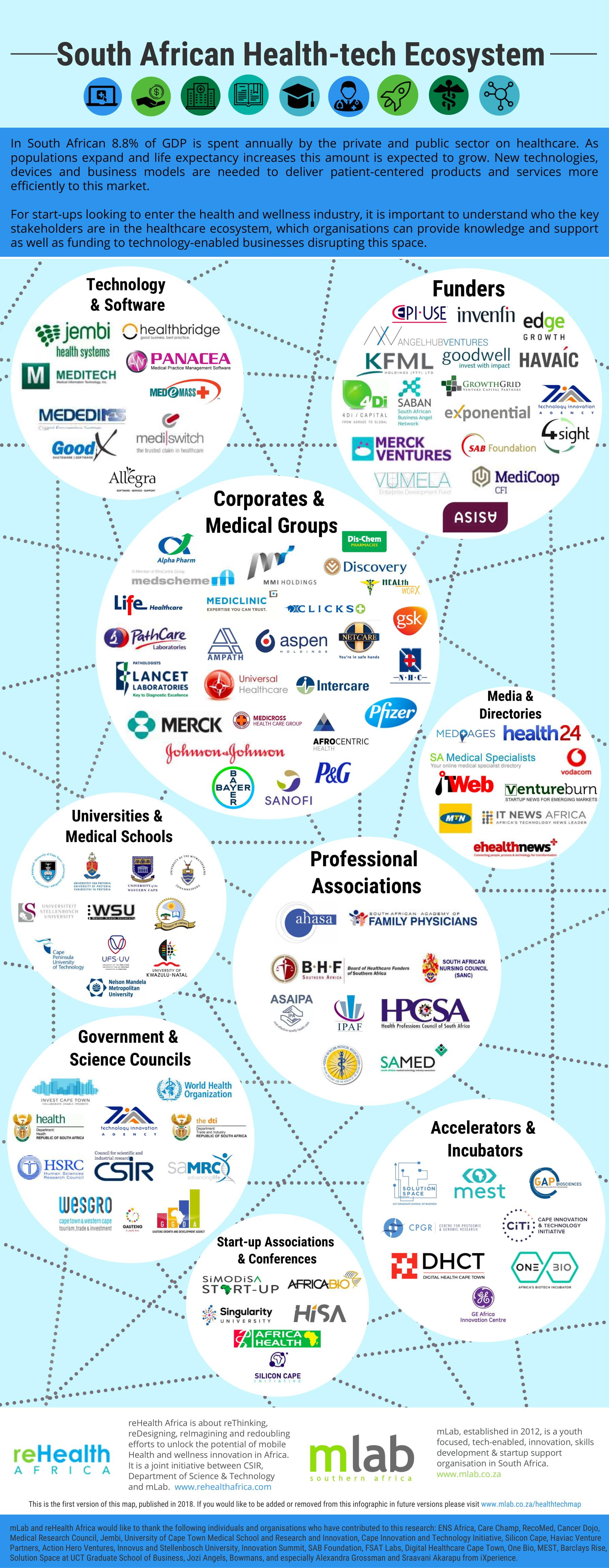 healthtech-map-2018-1