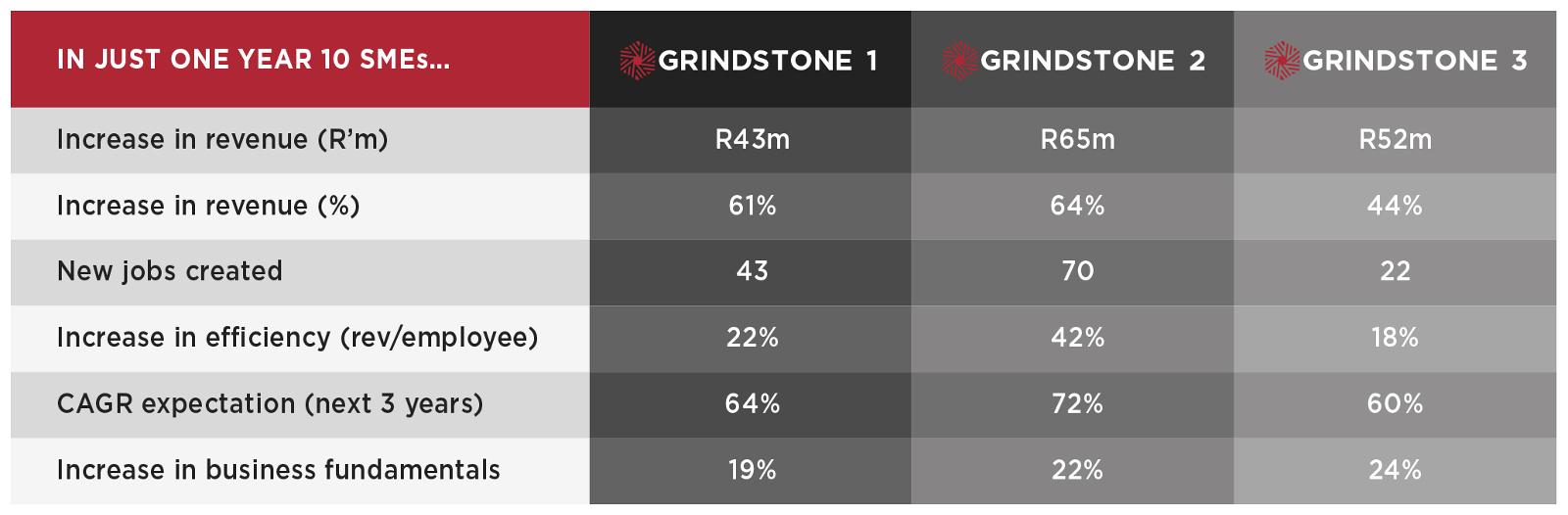 grind-performance