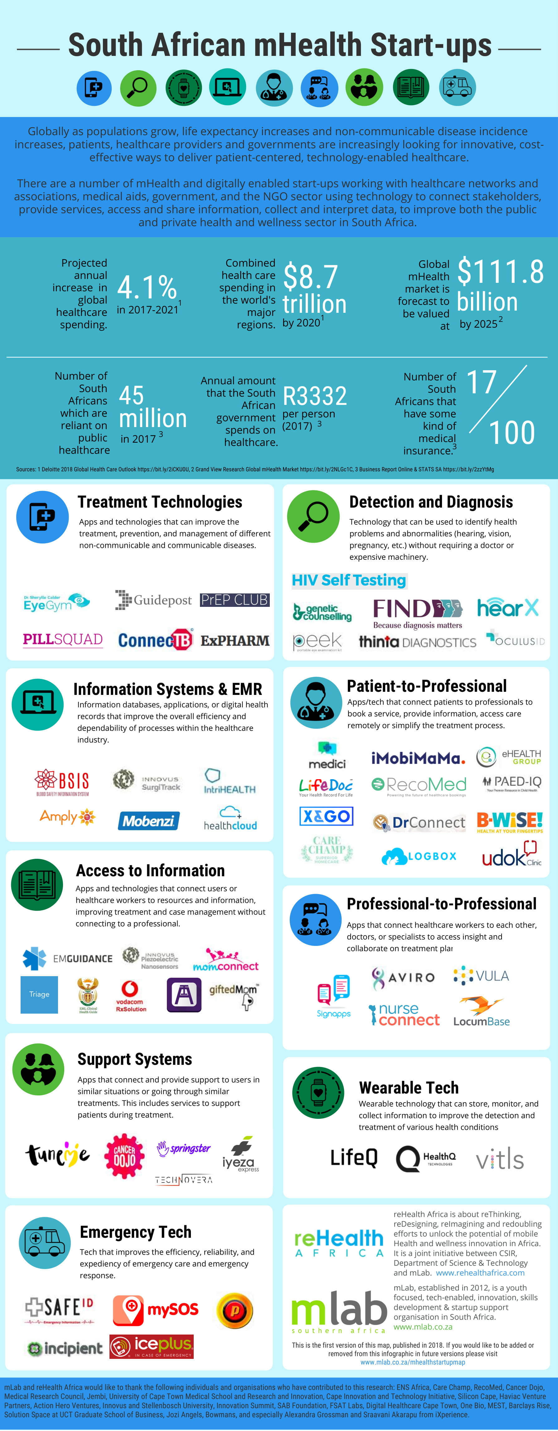 mhealth-startup-map-2018-1