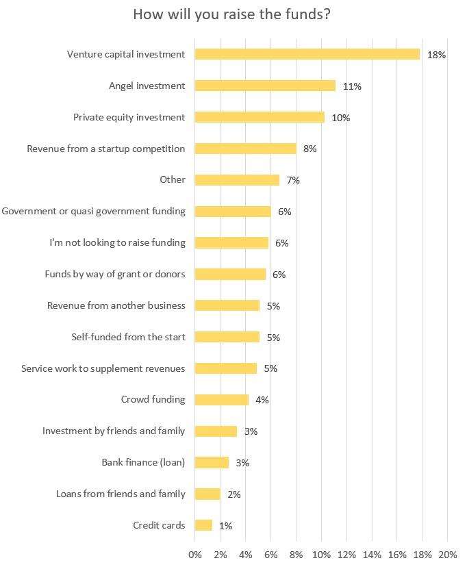 vb-survey-2018-funding-how-will-raise-2