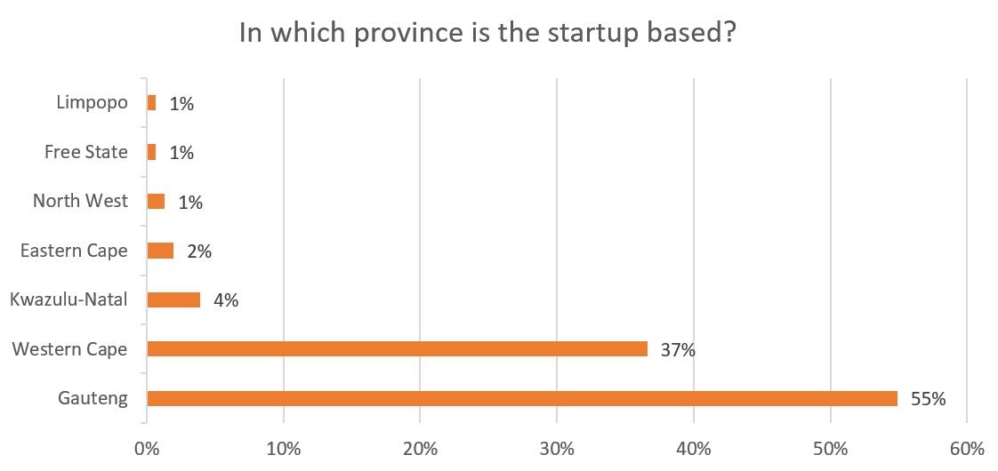 vb-survey-2018-province