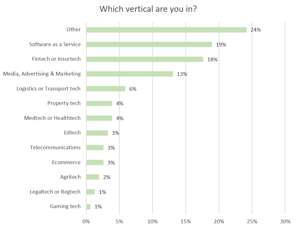 vb-survey-2018-verticals