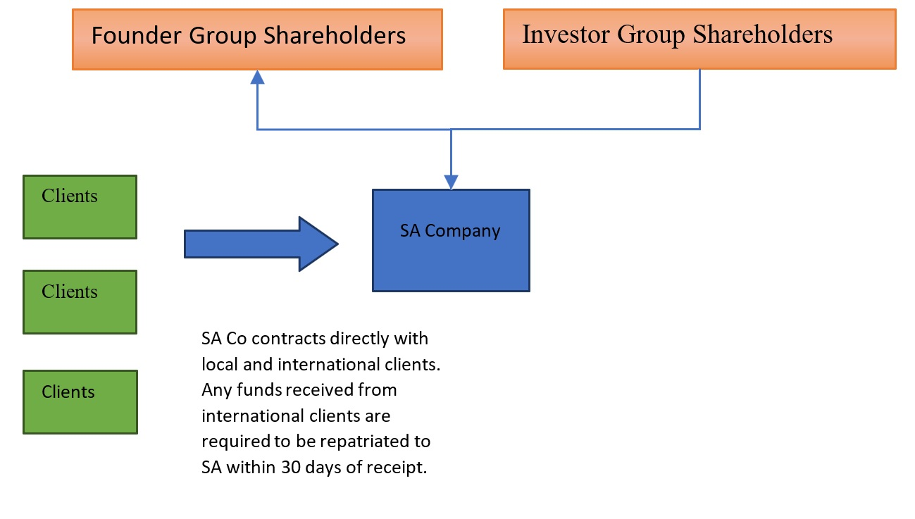overseas-company-structures-1