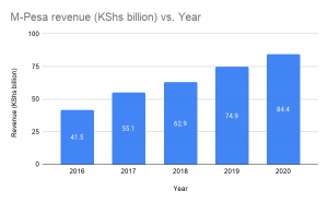 https://techpoint.africa/2020/07/10/safaricom-owns-half-of-mpesa/