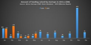 https://techpoint.africa/2020/07/08/african-startups-second-quarter-funding/